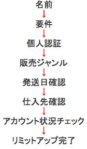 limitupflow